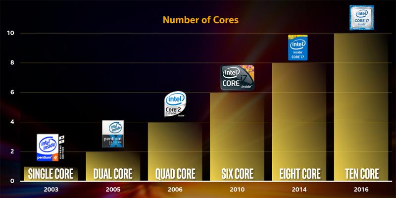 Многоядерность в процессорах наступает. Успеет ли за ней программное обеспечение?