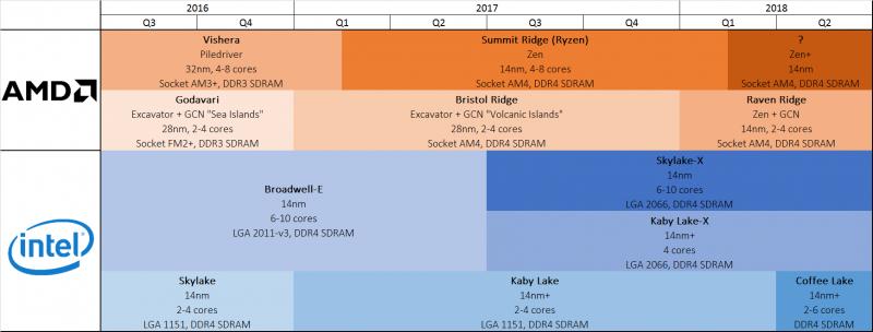 Итоги 2016 года: процессоры для ПК