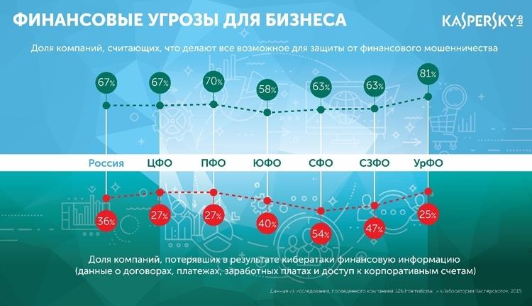 Многие российские компании и организации склонны переоценивать свой уровень защиты от финансового мошенничества