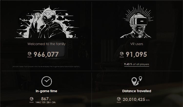 Фактически 10% игроков опробовали Resident Evil 7 через PS VR