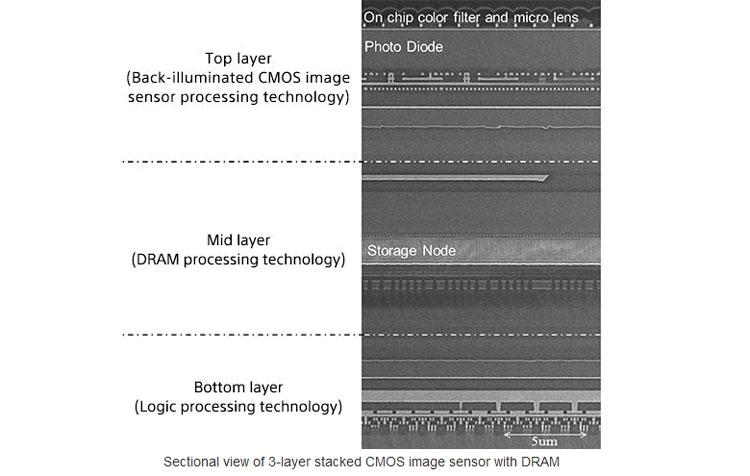 Датчики Sony позволят смартфонам снимать видео со скоростью 1000 к