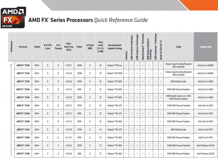 AMD выпускает процессоры Ryzen
