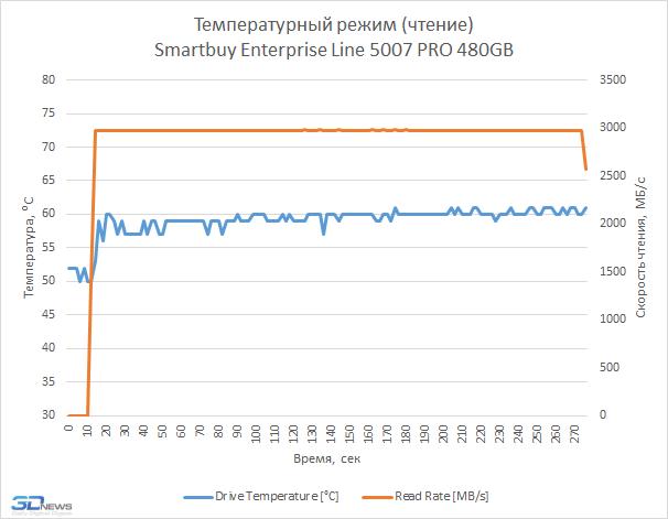 Обзор SSD-накопителя Smartbuy Enterprise Line 5007 PRO: явление U.2 народу