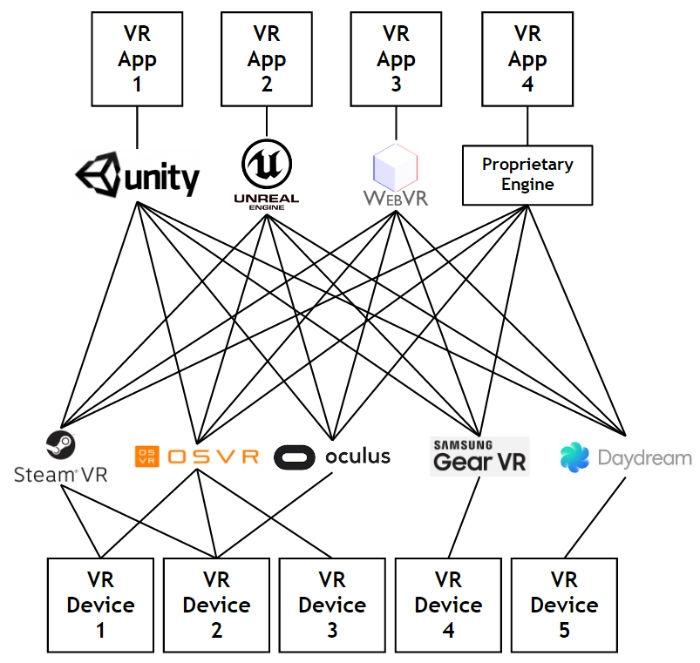 Принцип оптимизации приложений под оборудование сегодня, до внедрения OpenXR