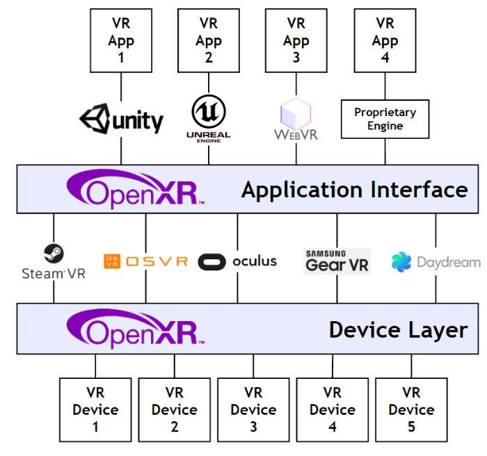 Принцип оптимизации приложений под оборудование после внедрения OpenXR
