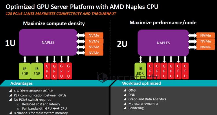Варианты конфигурации рендер-серверов на базе Naples