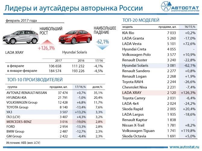 Согласно данным агентства за январь-декабрь 2014 г в россии было продано 2,34 млн новых легковых автомобилей