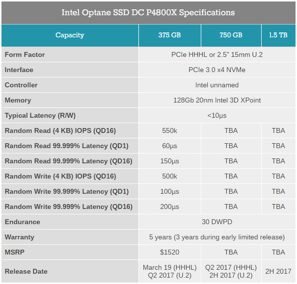 Intel Optane SSD DC P4800X Series - характеристики