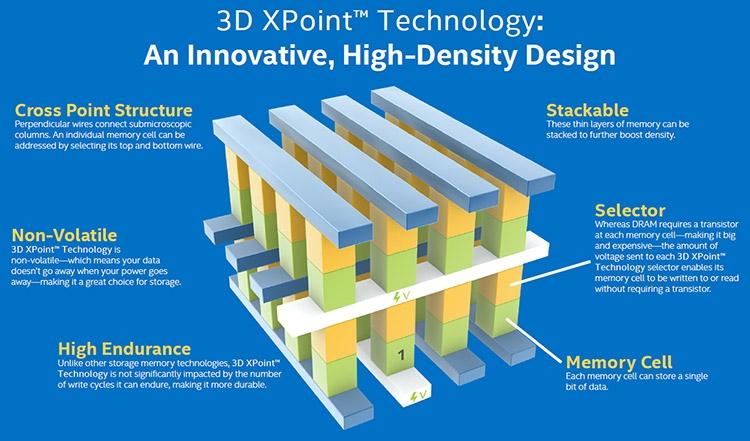 Трёхмерная структура 3D XPoint, состоящая из ячеек памяти, селекторов и соединений