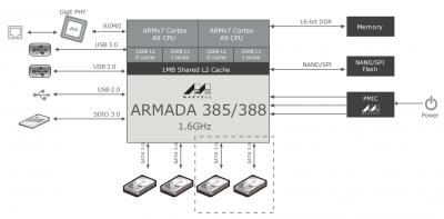 Диаграмма для SoC-процессора Marvell Armada 388 в четырёхдисковом NAS