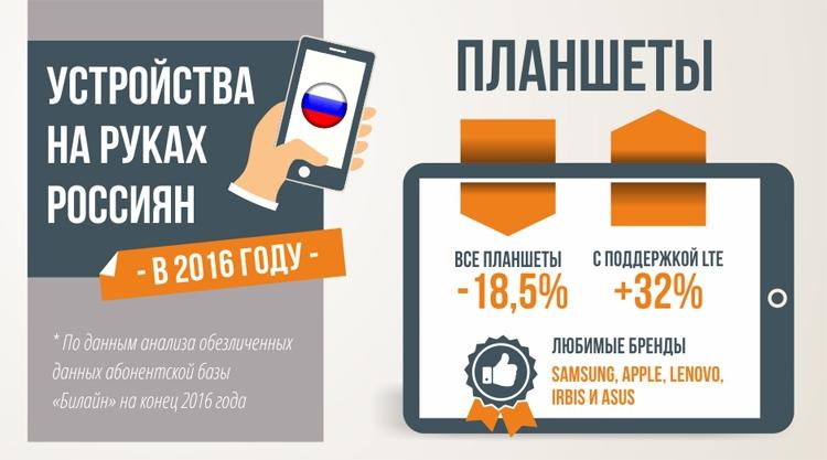 """Спрос на смартфоны с поддержкой LTE и NFC в России растёт"""""""