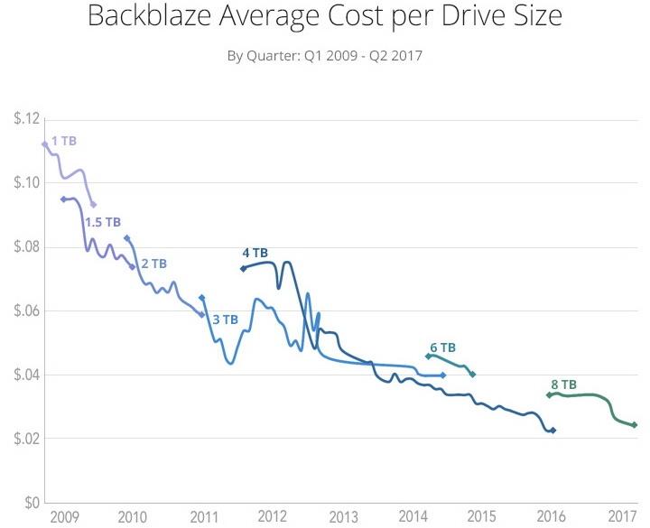 Жёсткие диски: удельная стоимость хранения данных подошла к нижнему пределу
