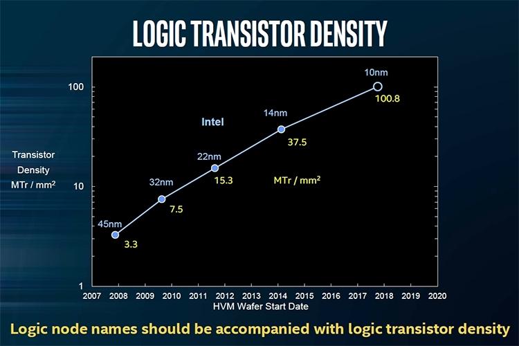 10-нм процессоры Intel Core будут улучшать архитектуру ежегодно