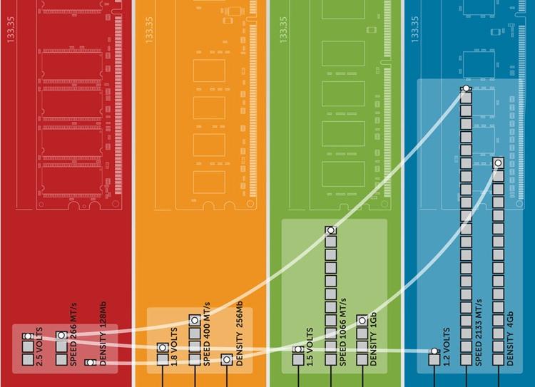 Rambus тестирует образцы памяти следующего поколения DDR5