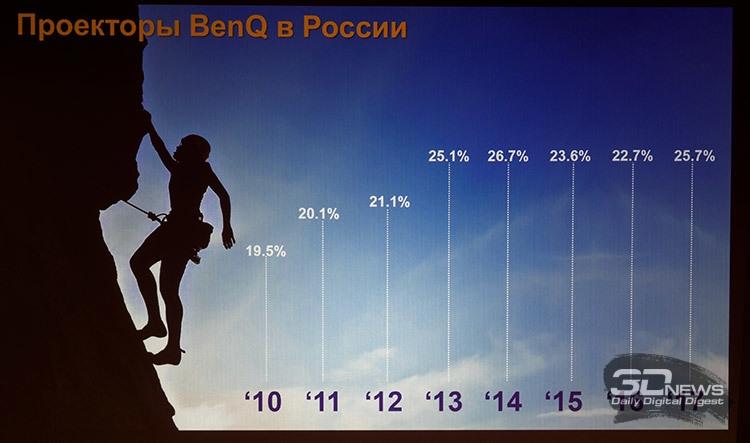 BenQ презентовала в Москве новые проекторы для киноманов