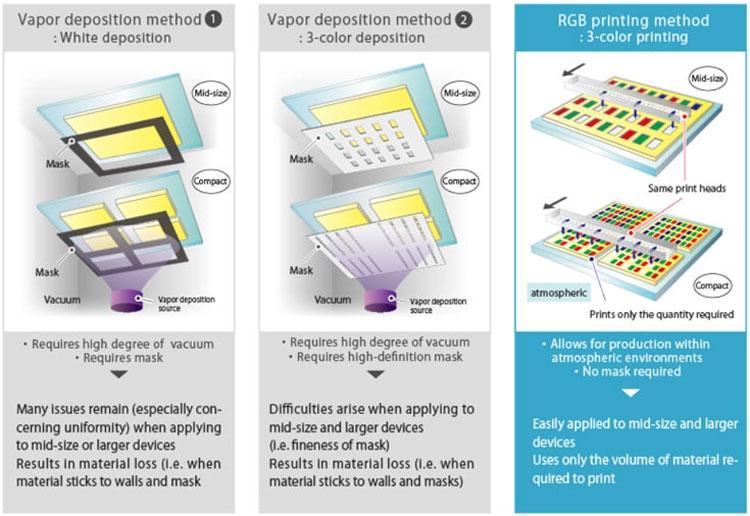 JOLED приступила к поставкам «напечатанных на принтере» 21,6 OLED-панелей