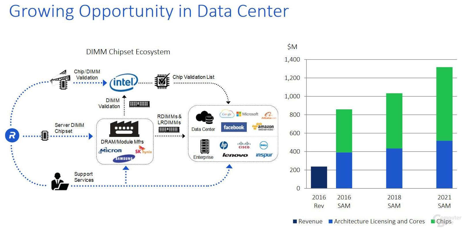 Rambus выделила контроллеры DDR5 и HBM3 в качестве своих приоритетов