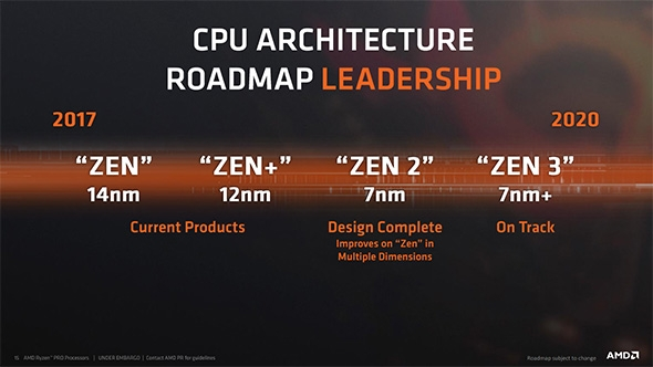 AMD: график выпуска CPU и GPU будет соблюдён