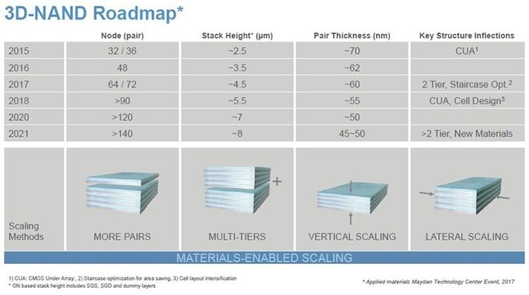О вероятной причине прекращения совместных разработок 3D NAND компаниями Intel и Micron