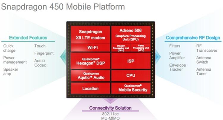 Рассекречен смартфон Oppo R15 Neo (AX5): чип Snapdragon 450 и батарея на 4230 мА•ч