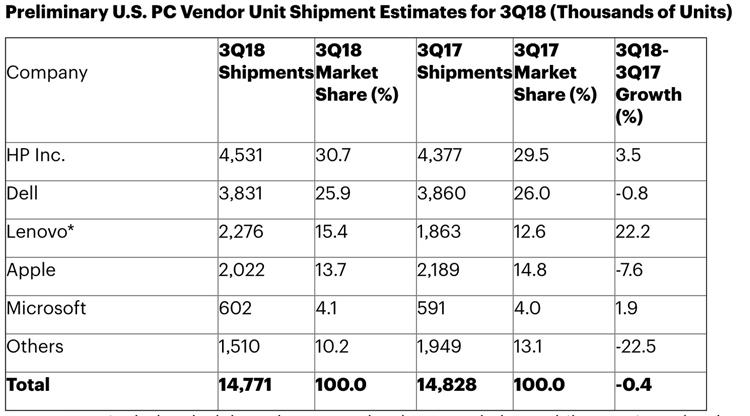 Microsoft вошла в пятёрку крупнейших производителей компьютеров в США благодаря Surface