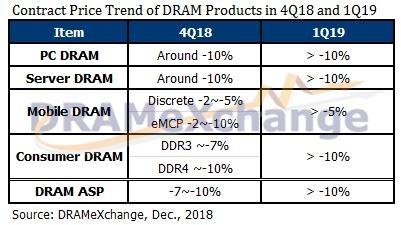 TrendForce: цены на DRAM продолжают падать, в начале 2019 года тенденция сохранится