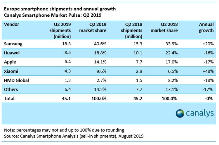 Samsung занимает 40 % рынка смартфонов в Европе