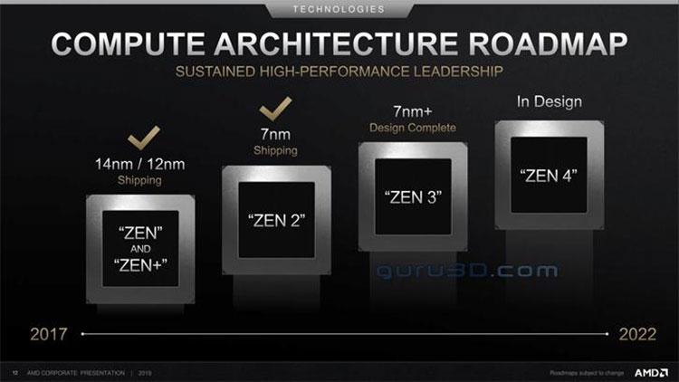 AMD обновила планы: RDNA 2 и Zen 3 с техпроцессом 7 нм+ выйдут в 2020 году