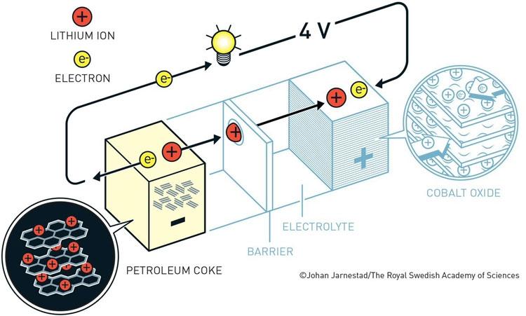Нобелевская премия по химии присуждена за литий-ионные аккумуляторы