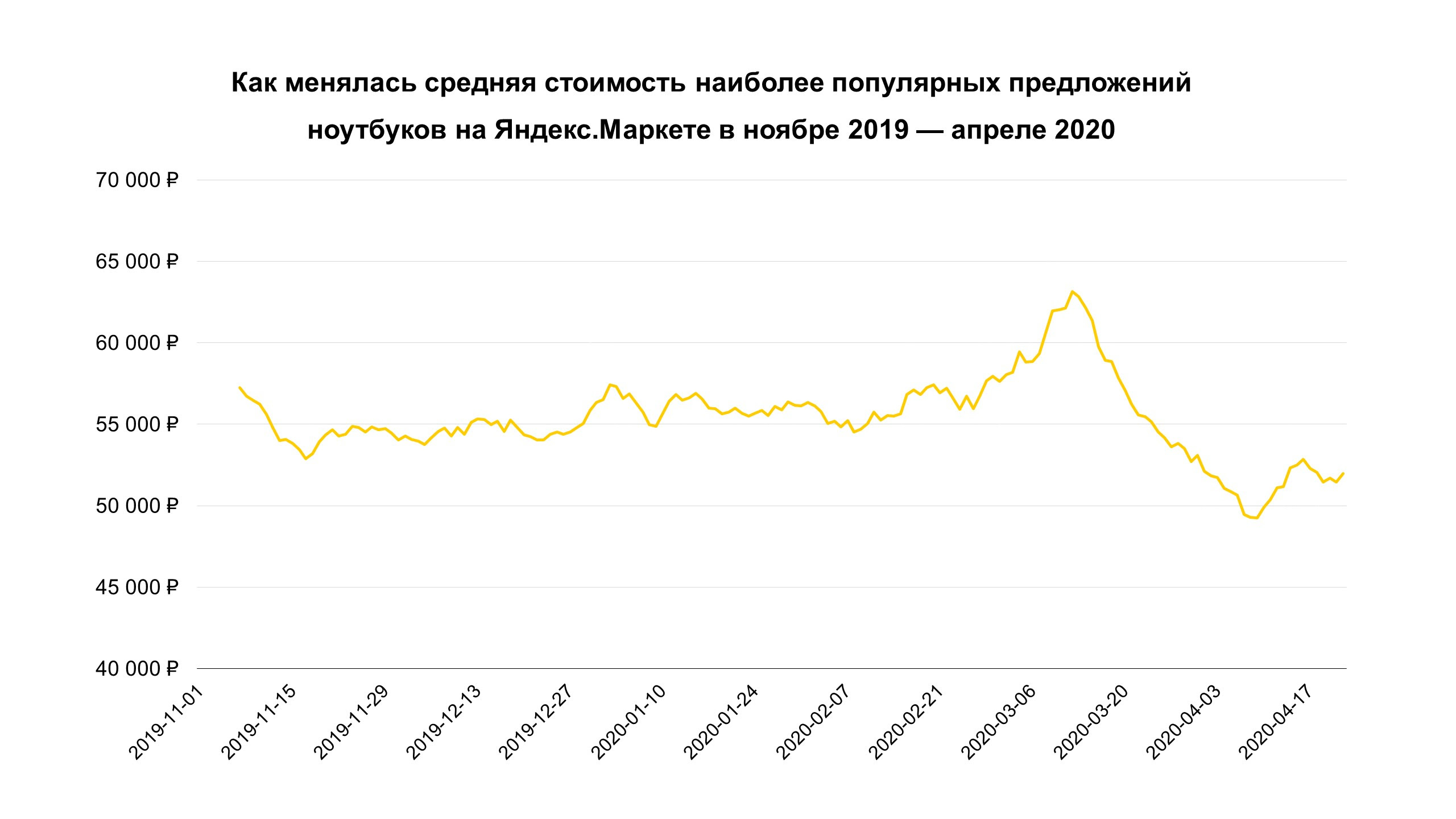 курс рубля режим самоизоляции встряхнули рынок ноутбуков россии