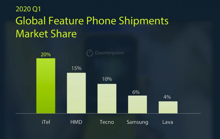 мировой рынок кнопочных телефонов рухнул первом квартале