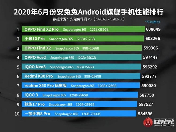 AnTuTu назвал самые производительные китайские смартфоны июня 2020-го