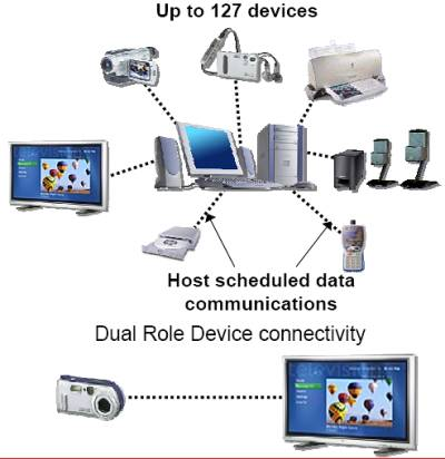 Топология Wireless USB