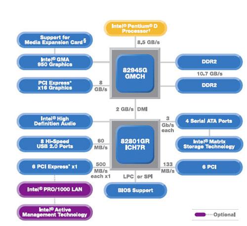 Базовый набор системной логики Intel 945G Express