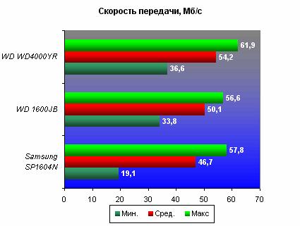 Скорость передачи (Transfer Rate), HD Tune 2.52