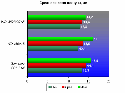 Среднее время доступа (Average Access), AIDA 32