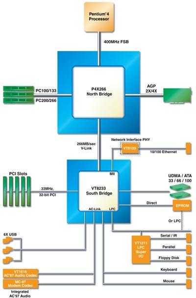 Схема строения P4X266 не
