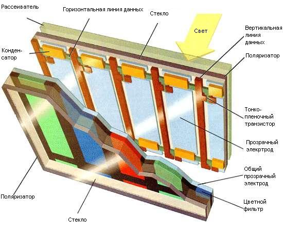 Существует два вида ЖК мониторов: DSTN (dual-scan twisted nematic - кристаллические экраны с двойным сканированием)...
