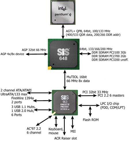 Блок-схема чипсета SIS661FX.