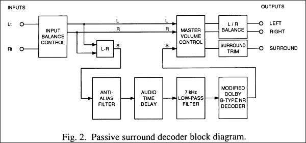 Простейший декодер Surround выделяет только один дополнительный канал - канал S.Функциональная схема декодера...