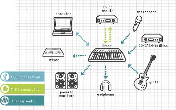 USB-аудио интерфейс и