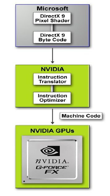 NVIDIA Unified