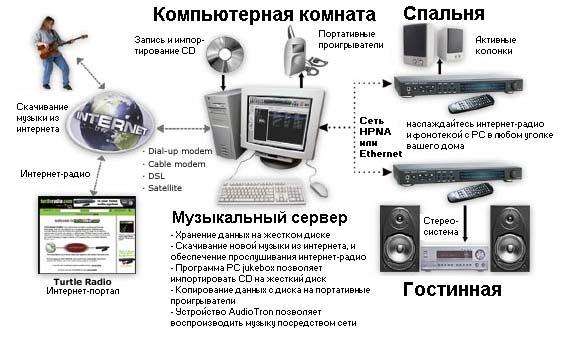 Voyetra AudioTron