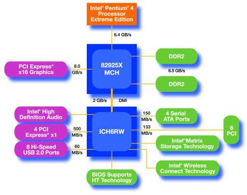 Intel 925X Alderwood