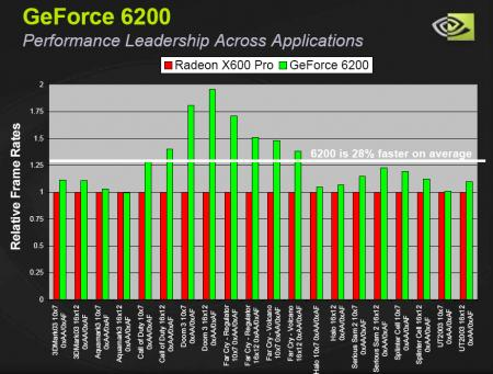 GeForce 6200_vs_RadeonX600Pro