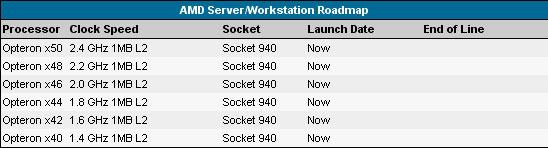 AMD Opteron Roadmap