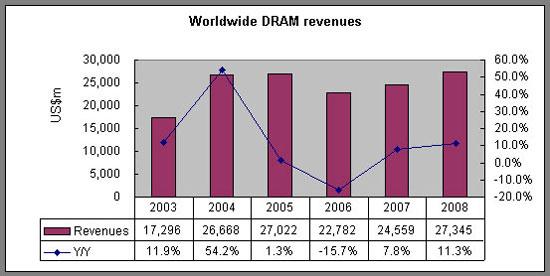 продажи DRAM