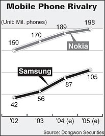 динамика продаж Nokia и Samsung