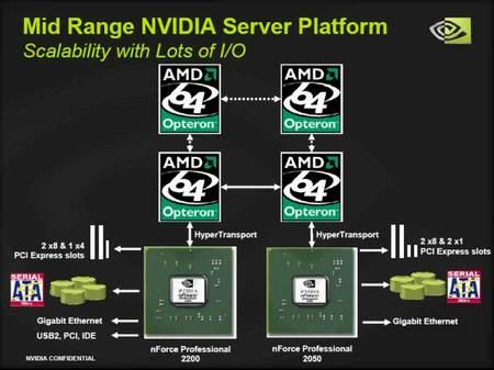 Схема четырехпроцессорной Opteron системы на nForce Professional 2200/2050.